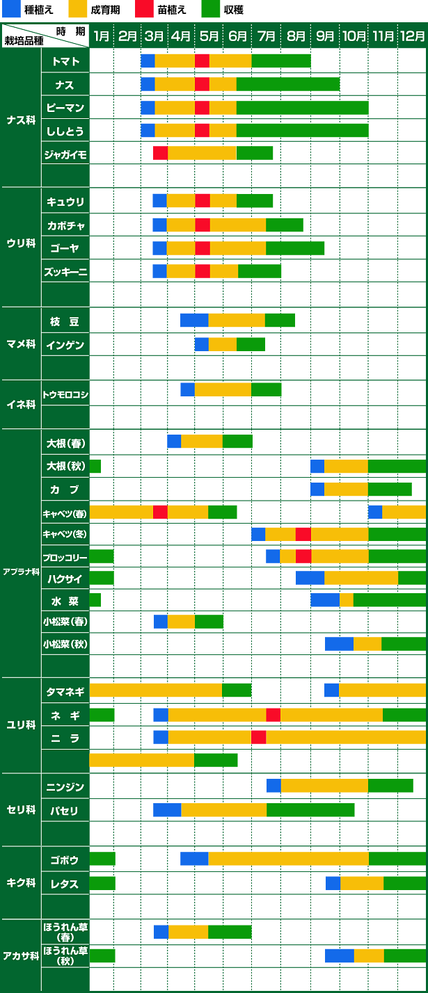 カレンダー 2016年 年間カレンダー : 野菜栽培カレンダー | 神戸市 ...